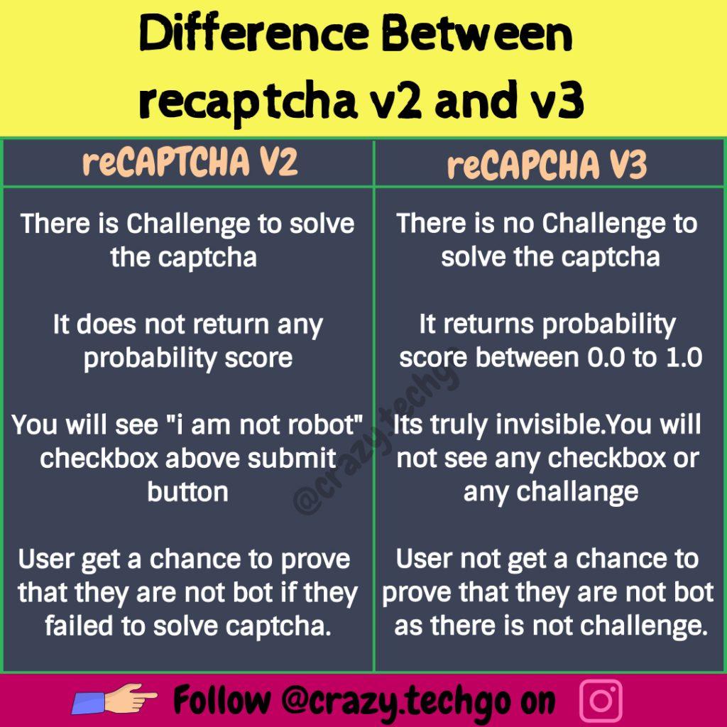google recaptcha v2 vs v3